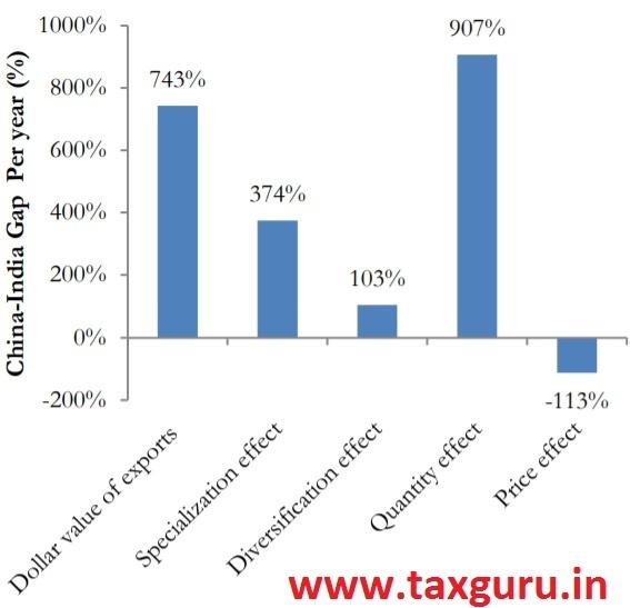 Figure 7(a) Estimates of China-India Gap (percent)