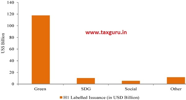 Figure 8 H1 2019 Labeled Issuance of Bonds (in US$ Billion)