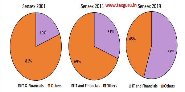 Figure 8 Increasing Share of IT and Financials Sector in Total Market