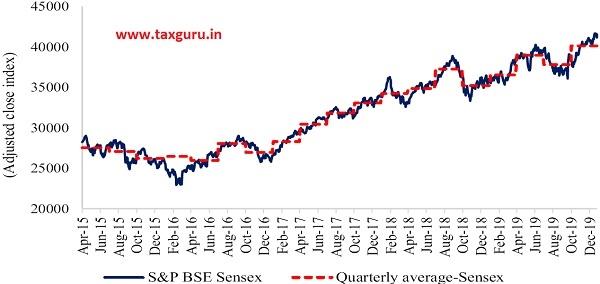 Figure 8 Movement in BSE Sensex