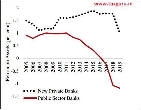 Figure 8 Return on Assets of Banks