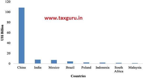 Figure 9 Major Emerging Markets for Green Bonds Issuance 2012-18 (US$ Billion)