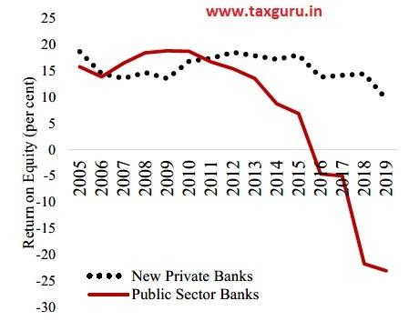 Figure 9 Return on Equity of Banks