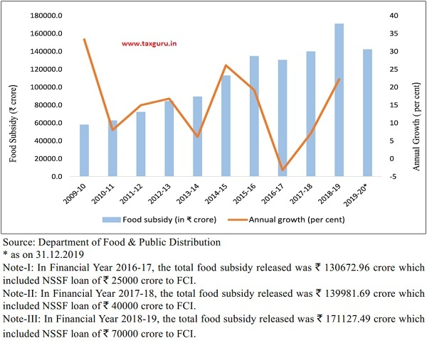 Food Subsidy Released and its Annual Growth