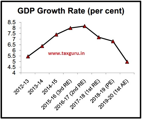 GDP Growth Rate (per cent)