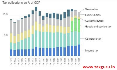 Gross tax collections have declined in the last two years