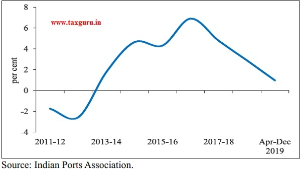Growth (YoY) in Port Traffic