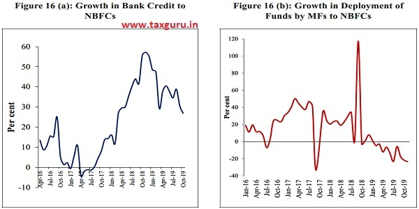 Growth in Bank Credit to NBFCs and Growth in Deployment of Funds by MFs to NBFCs