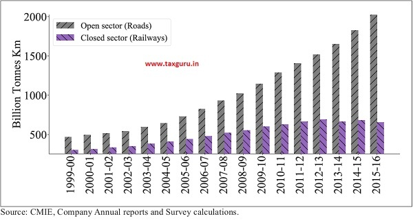 Growth in freight traffic across open sector