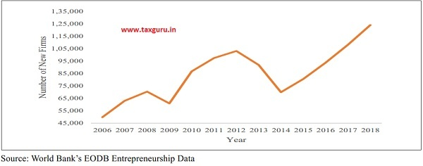 Growth in new firms over time in India