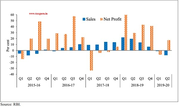 Growth in sales and net profit of listed Manufacturing Companies