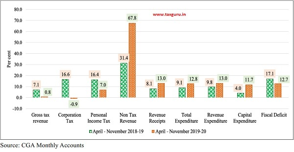 Growth rate of fiscal indicators in 2019-20