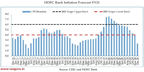 HDFC Bank Inflation Forecast FY21