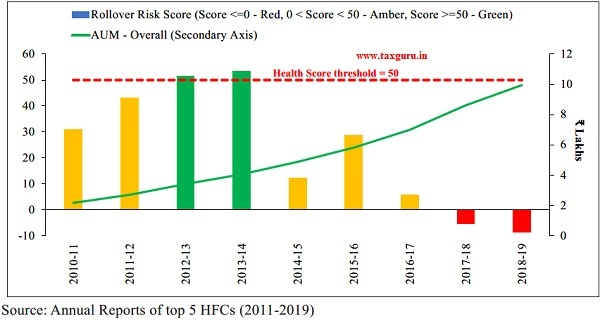 Health Score and Portfolio Trends (HFC Sector)