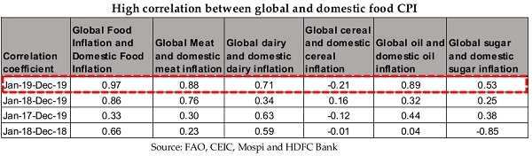 High correlation between global and domestic food CPI