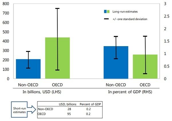 IMF estimates of corporate tax avoidance