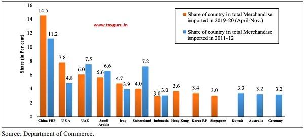 Import Origins of India in 2011-12 and 2019-20