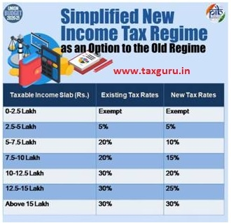 Income Tax regime