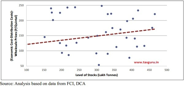 Increasing Inefficiency of FCI with Stocks (for Wheat)