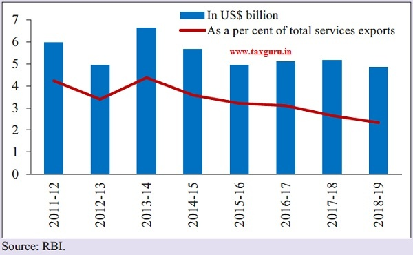 India's Financial Services Exports