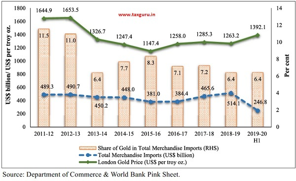 India's Gold Import Value and share vis-à-vis Gold Price