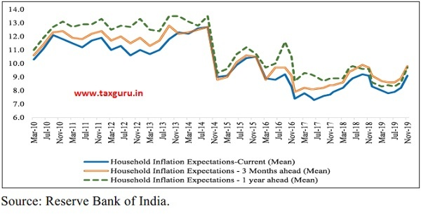 Inflation Expectations Survey of Households