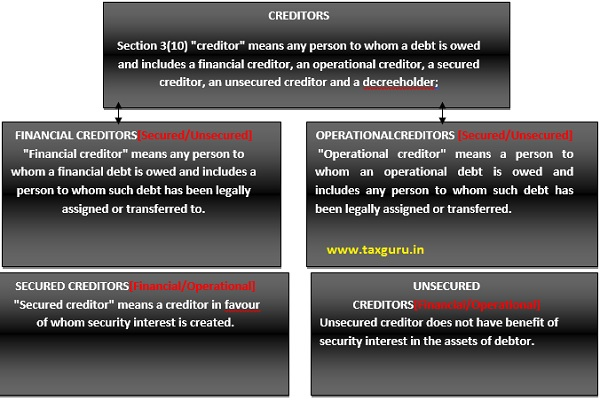 Interpretation of Creditors