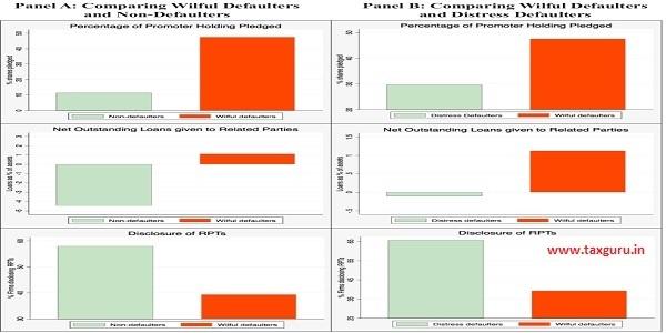 Leading indicators of wilful default