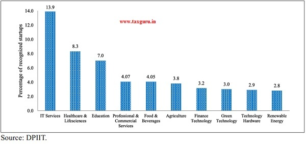 Major Industry-wise distribution of recognized startups in India (in per cent)