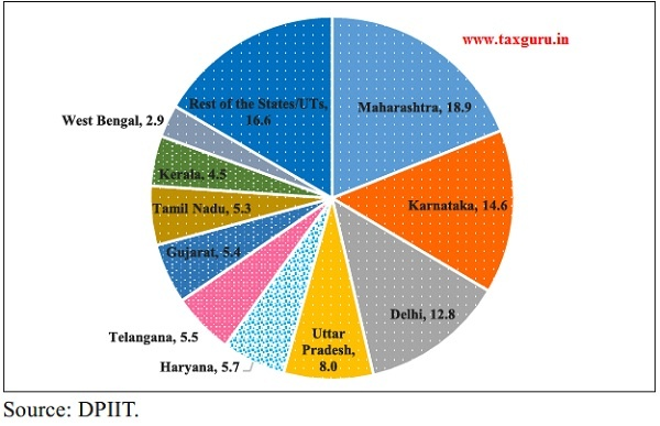 Major State-wise distribution of recognized startups in India (in per cent)
