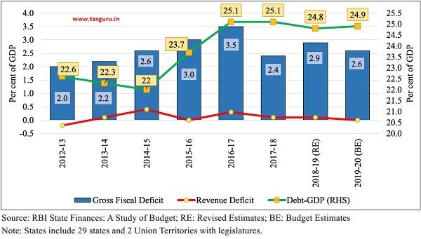 Major deficit and debt indicators of States