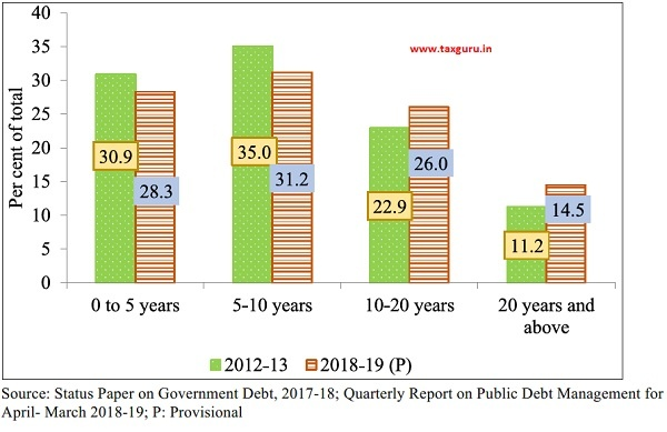 Maturity Profile of Outstanding Dated Central Government