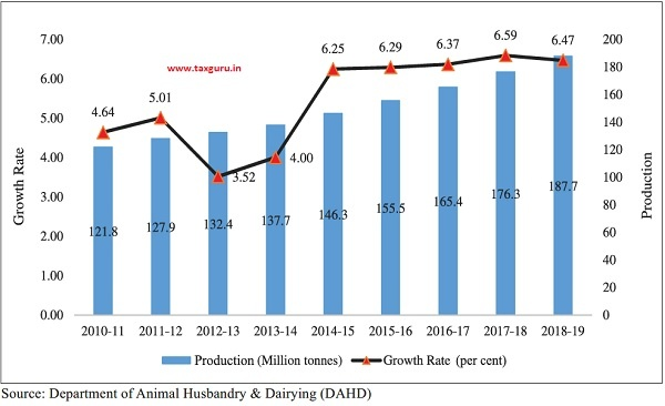 Milk Production and its Growth Rate