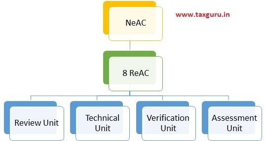 NeAC 8 ReAC