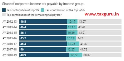 Nearly half of the total corporate taxes were paid by just the top 1% of companies