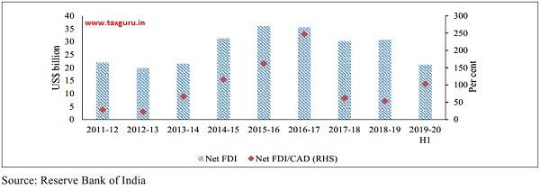Net FDI and CAD
