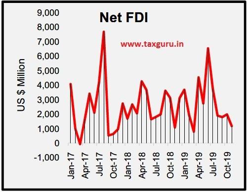 Net FDI