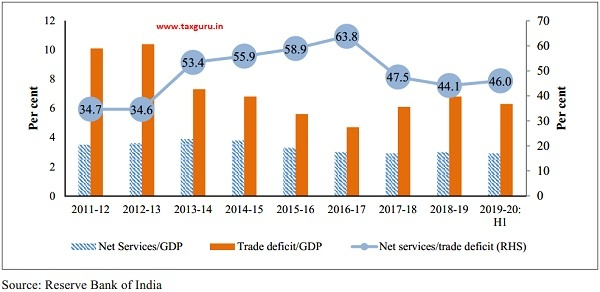 Net services and trade deficit