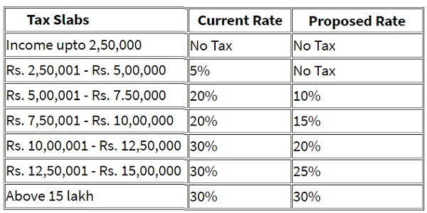 New Vs Old Income Tax Slabs
