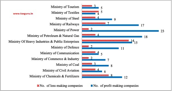 No. of CPSEs under various Ministries which are profitable