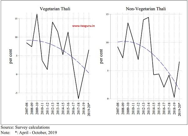 Northern Region Inflation in Thali