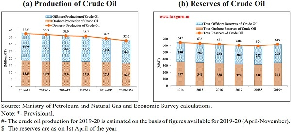 Onshore and Offshore Production and Reserves$ of Crude Oil