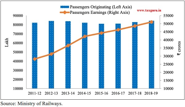 Passengers originating (in lakh) and Passengers Earnings