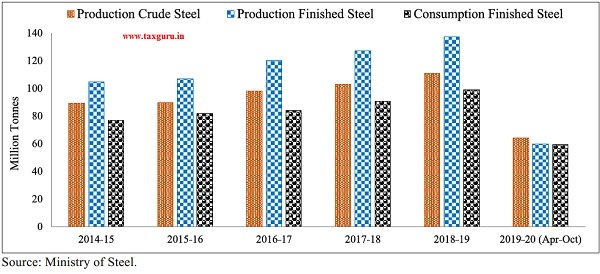 Production & Consumption of finished steel (Million Tonnes)