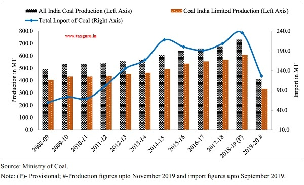 Production and import of Coal in India (in million tonnes)