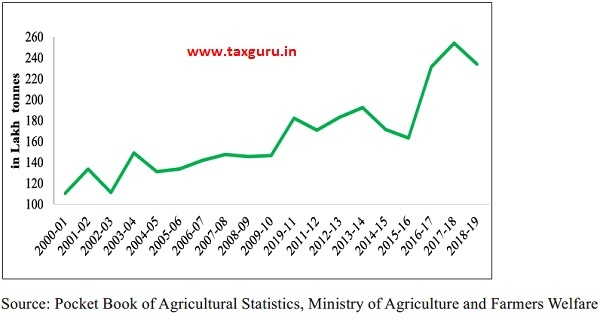 Production of Pulses in India (in Lakh Tonnes)