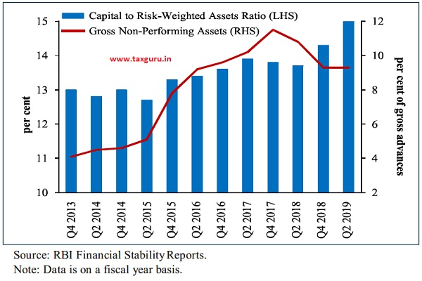 Regulatory Capital Adequacy and Asset Quality of Indian Banks