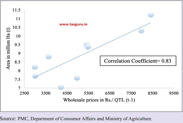 Relation between wholesale price