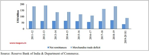 Remittances and Merchandise trade deficit