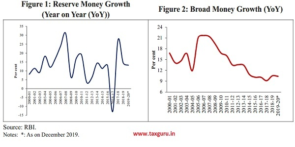 Reserve Money Growth and Broad Money Growth (YoY)